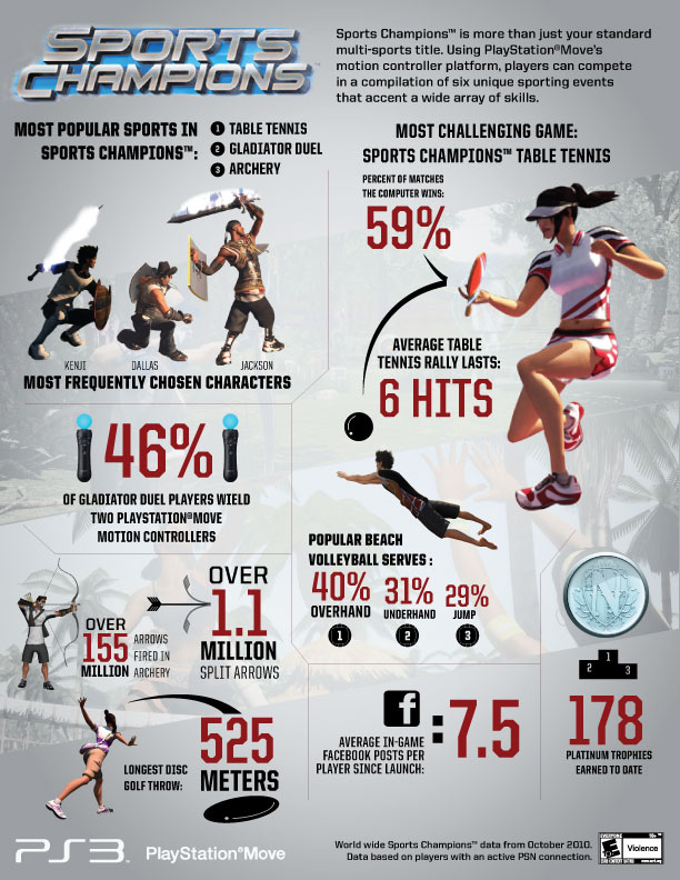 sports facts | Sports