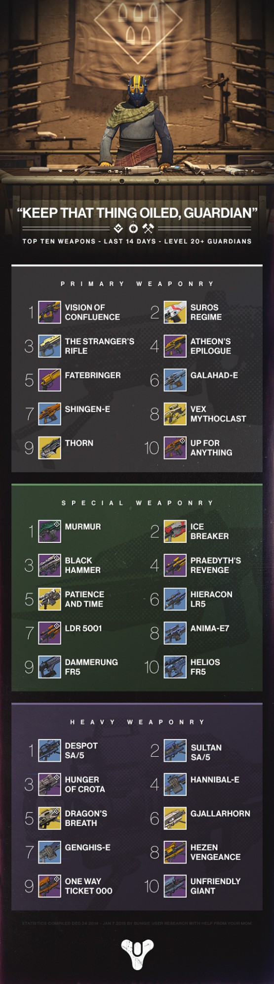 destinytop10weaponsinfographic