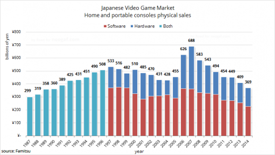 japanesevideogamemarket2014
