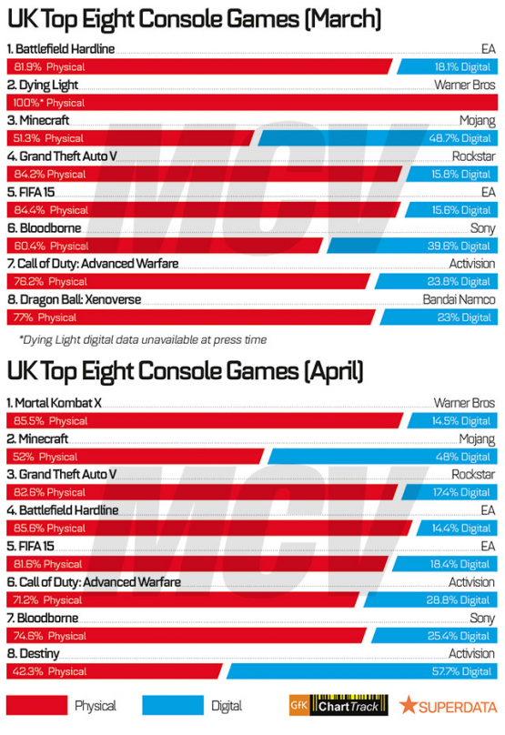 UK Top Console Games March April