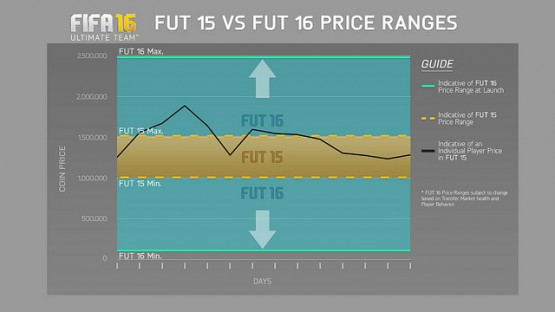 FUT Prices Ranges