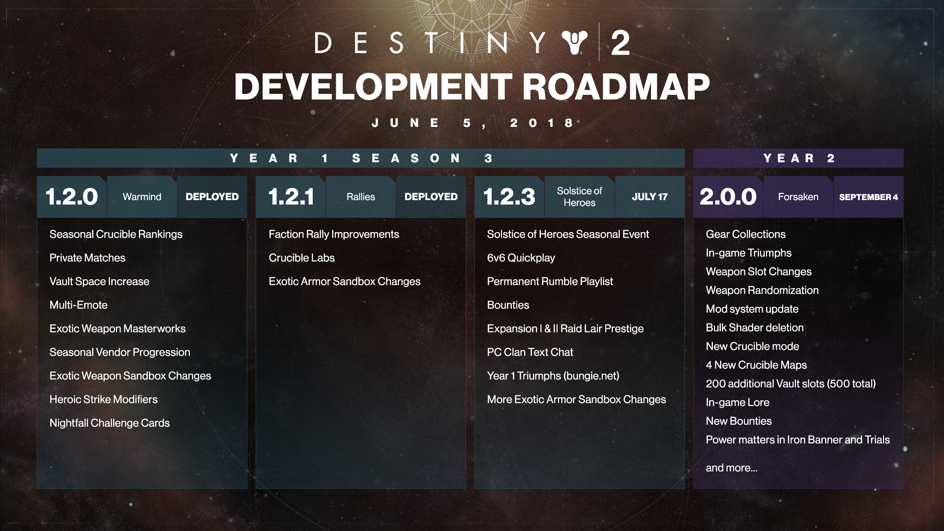 Destiny 2 Roadmap Sets Free Content Update In July Ahead