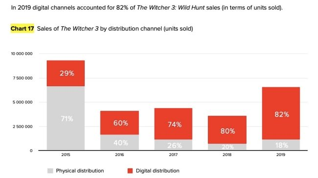 The Witcher 3: Wild Hunt Cross 28 Million Units Sold Worldwide