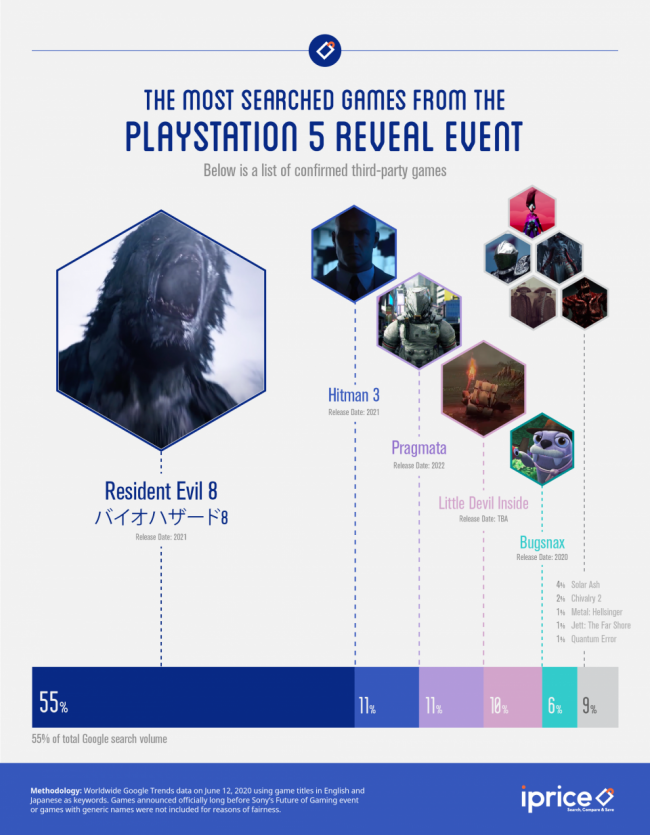 most searched games playstation 5 event