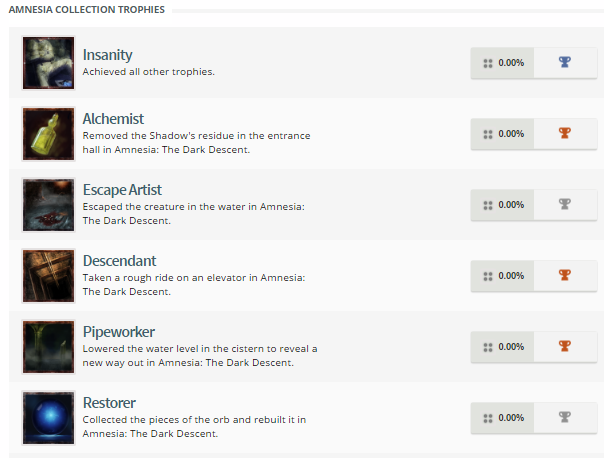 Amnesia Collection Trophies