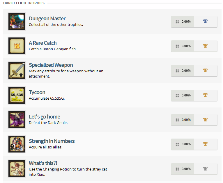 Dark Cloud PS4 Trophy List