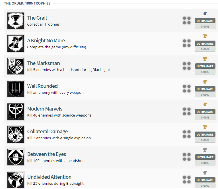 The Order: 1886 Trophy List
